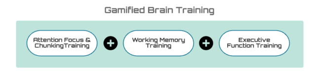 gamified brain training